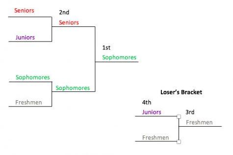 Spirit Week fleet-ball tournament brackets.