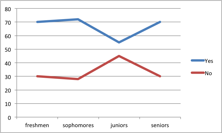 The chart above shows the percentage of students by grade who thought that Red Friday was beneficial. The majority of students reported that it was beneficial. The Ka Leo o Nā Koa survey was completed by 88 students. The survey was given via SurveyMonkey.com over a period of two weekend days, February 6-8, 2015.