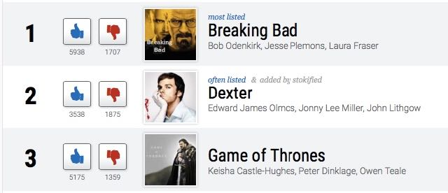 According to voters on Ranker.com, the top three shows for binge watching are 'Breaking Bad,' 'Dexter,' and 'Game of Thrones.'