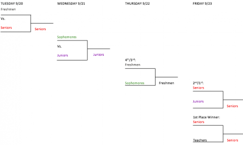 Homecoming kickball tournament brackets.